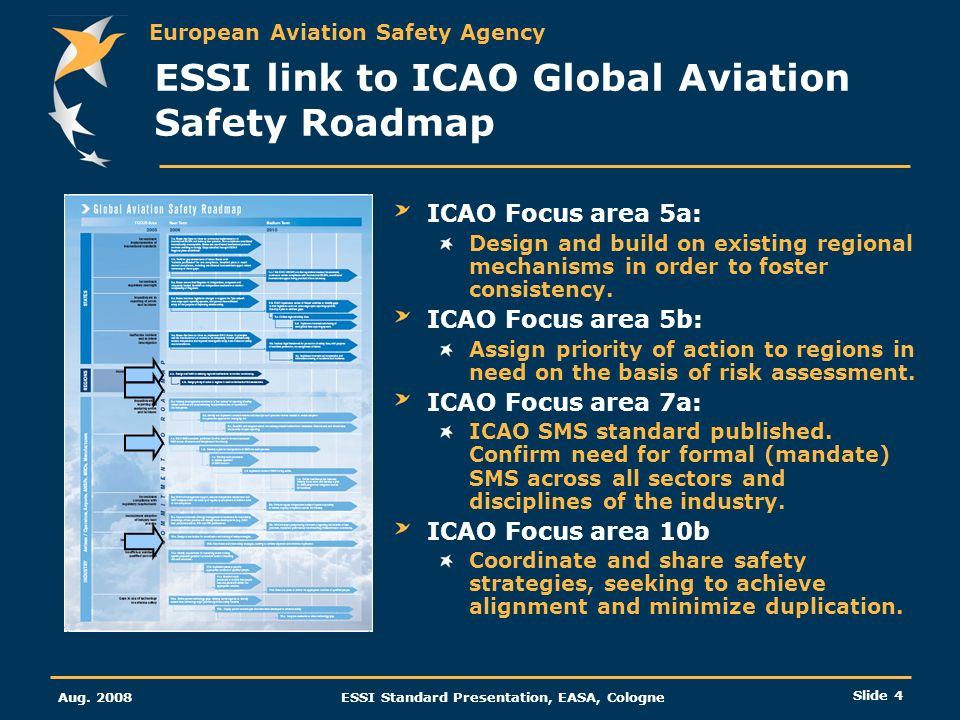 ESSI link to ICAO Global Aviation Safety Roadmap