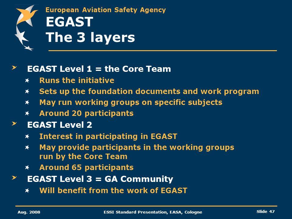 EGAST The 3 layers EGAST Level 1 = the Core Team EGAST Level 2