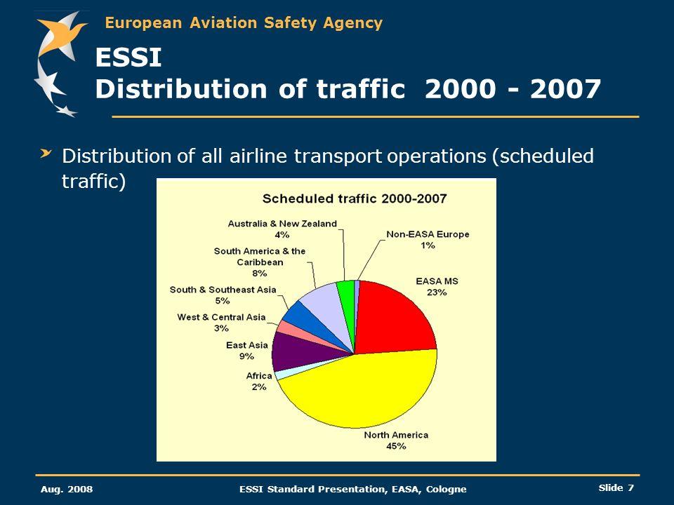ESSI Distribution of traffic 2000 - 2007