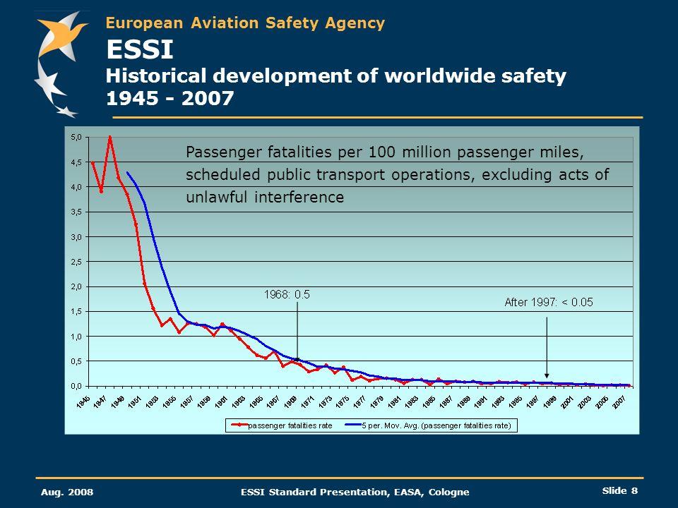 ESSI Historical development of worldwide safety 1945 - 2007