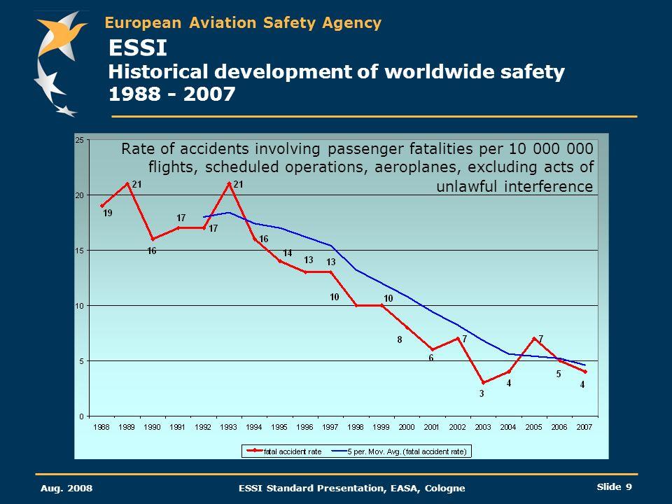 ESSI Historical development of worldwide safety 1988 - 2007