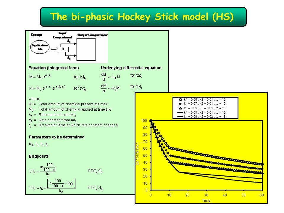The bi-phasic Hockey Stick model (HS)