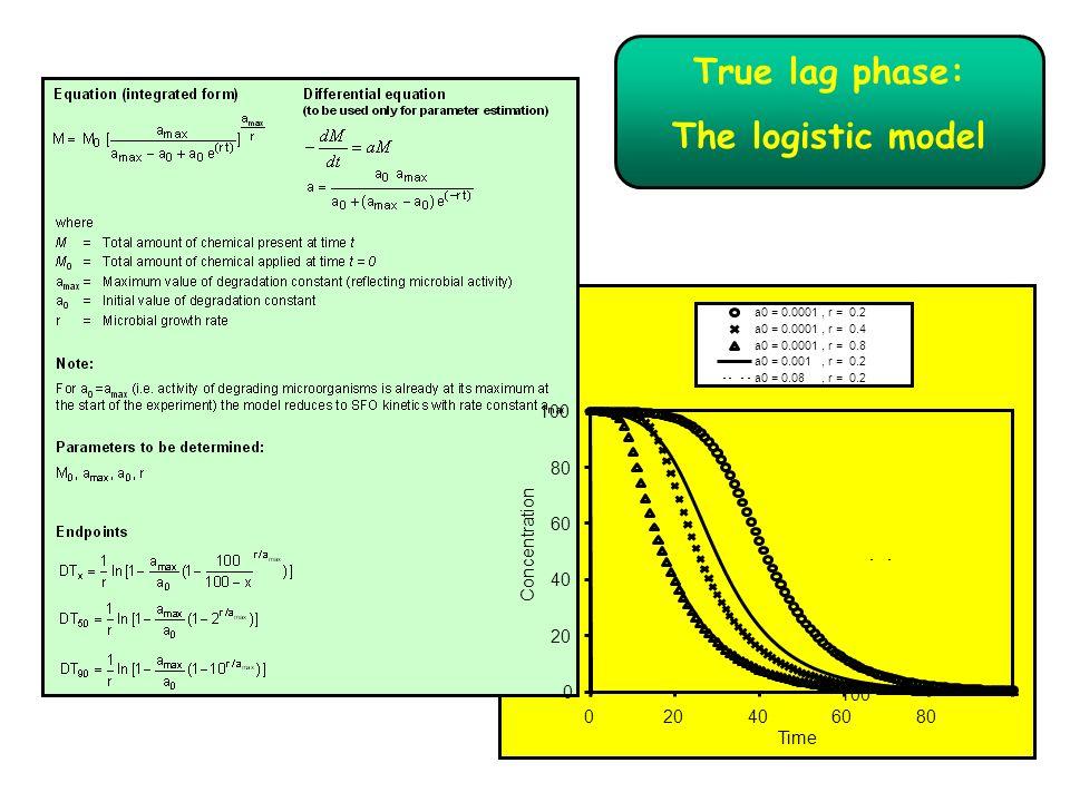 True lag phase: The logistic model