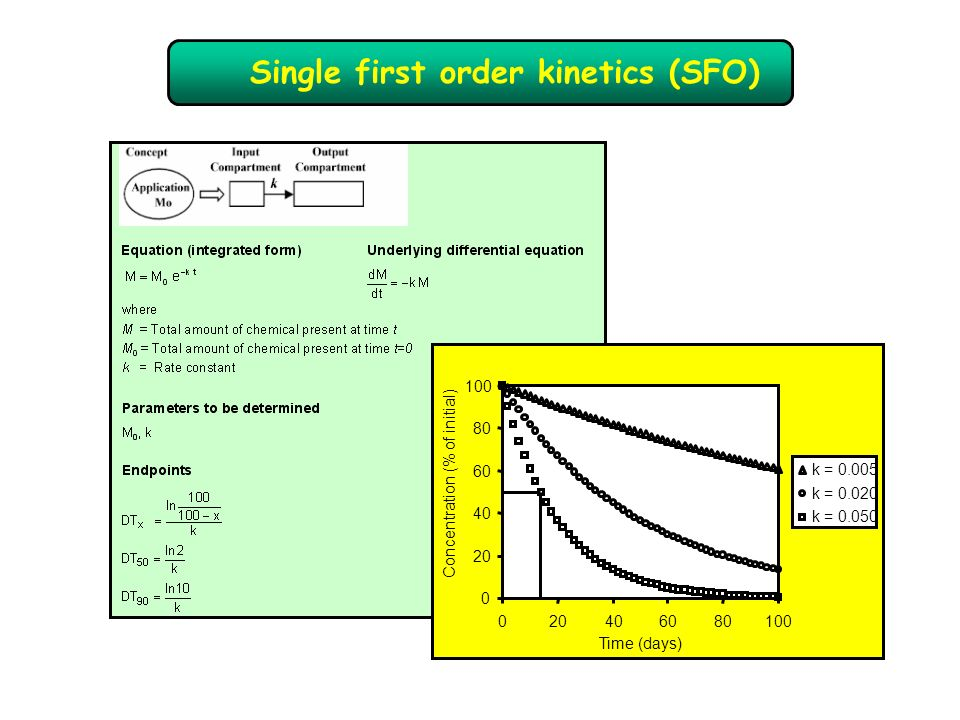 Single first order kinetics (SFO)