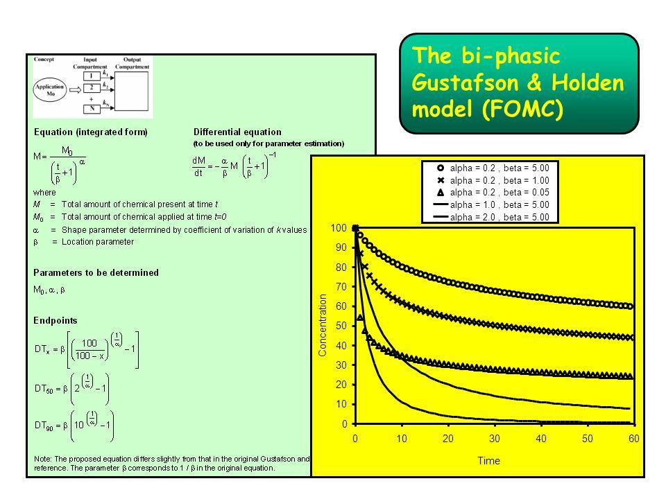 The bi-phasic Gustafson & Holden model (FOMC)