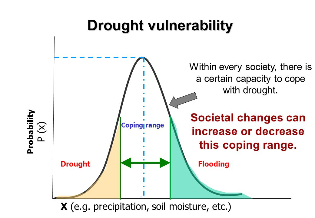 Drought vulnerability