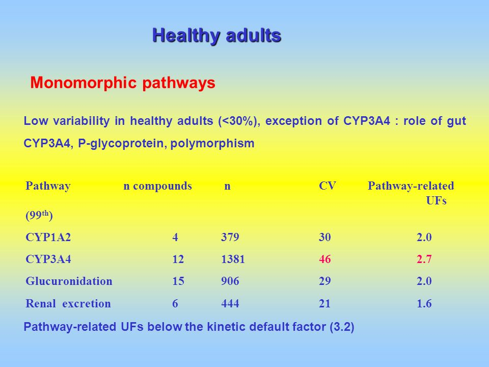 Healthy adults Monomorphic pathways