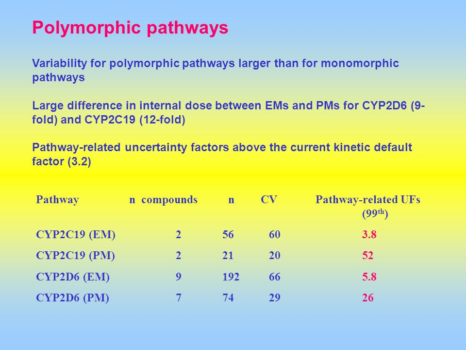 Polymorphic pathways Variability for polymorphic pathways larger than for monomorphic pathways.
