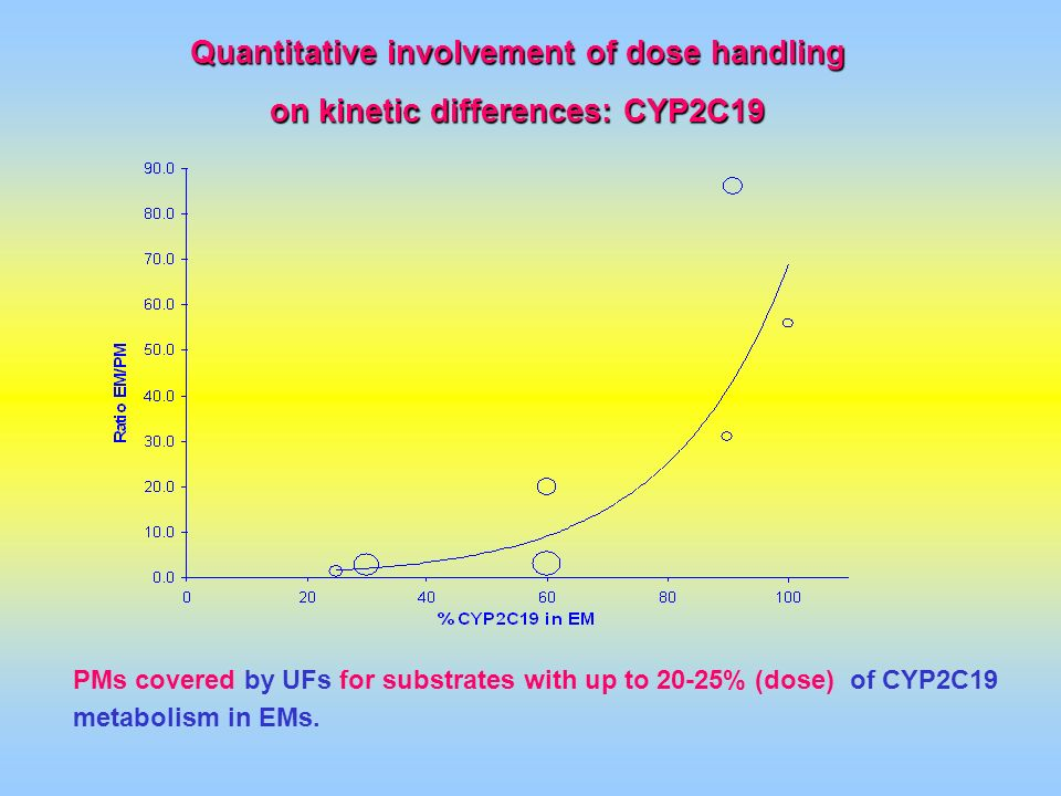 Quantitative involvement of dose handling