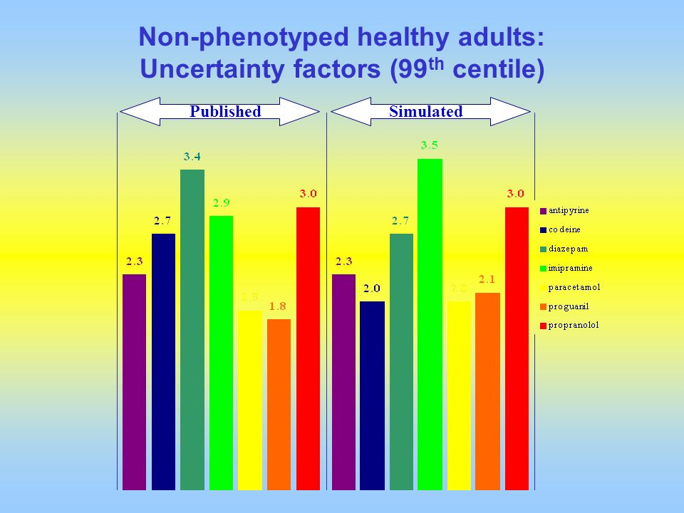 Non-phenotyped healthy adults: Uncertainty factors (99th centile)