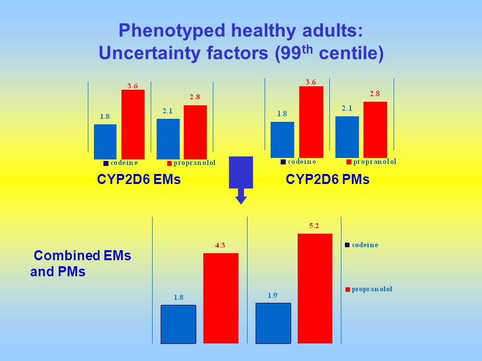 Phenotyped healthy adults: Uncertainty factors (99th centile)