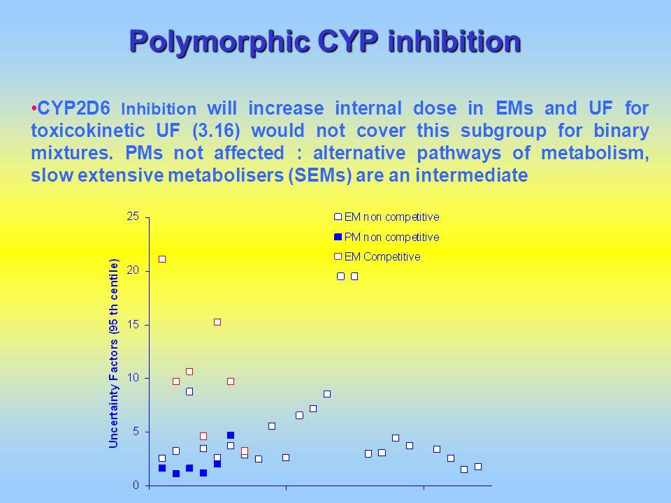 Polymorphic CYP inhibition