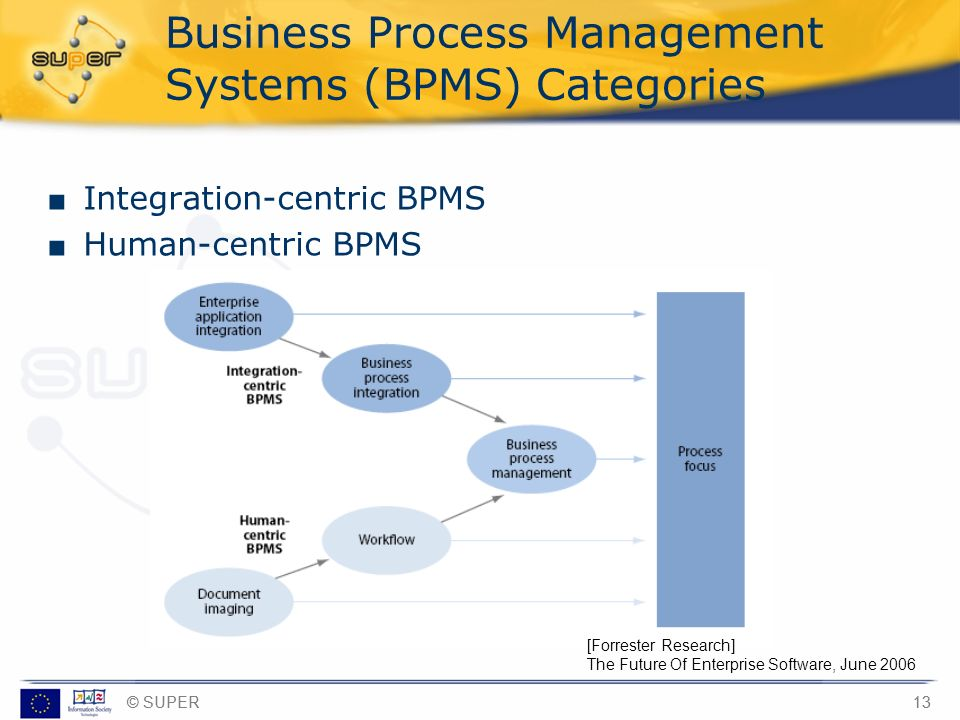 Business Process Management Systems (BPMS) Categories