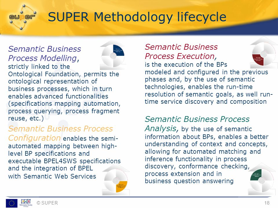 SUPER Methodology lifecycle