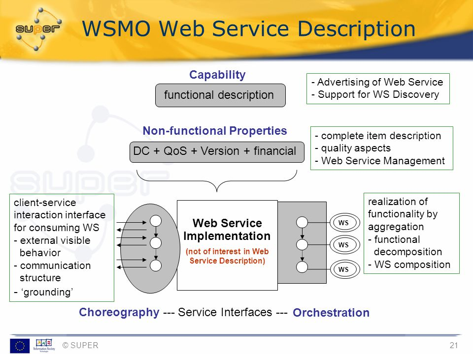 WSMO Web Service Description