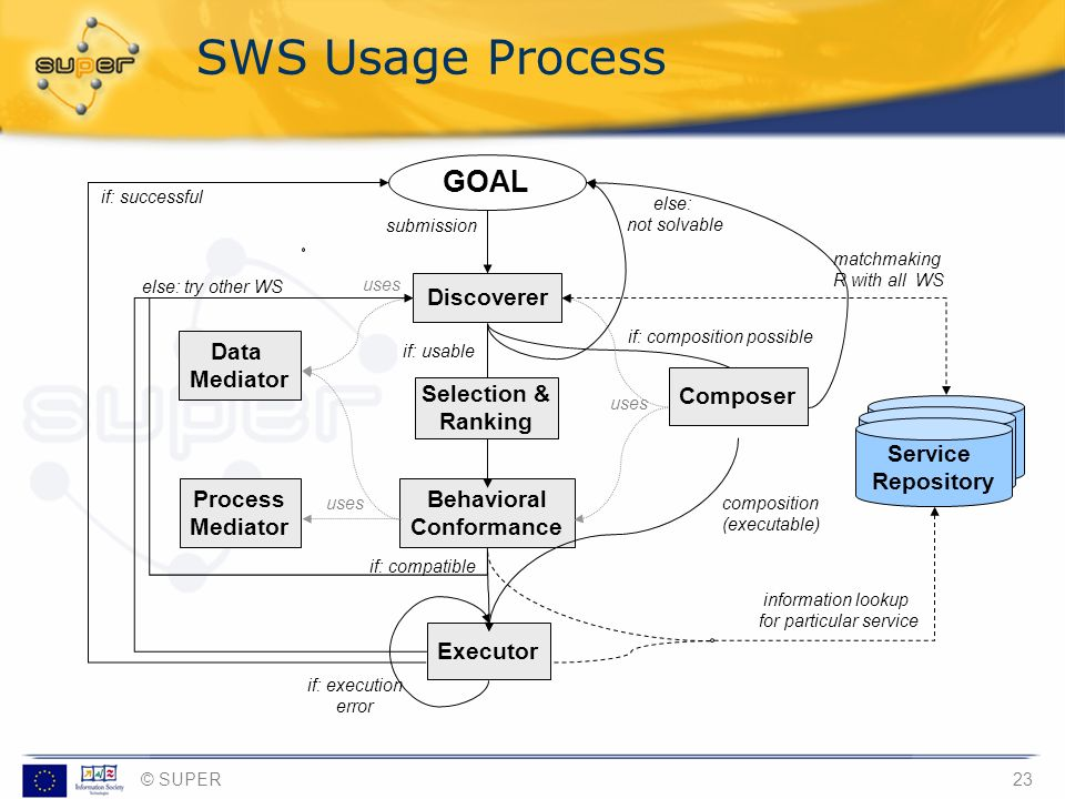 SWS Usage Process GOAL Discoverer Data Mediator Composer Selection &