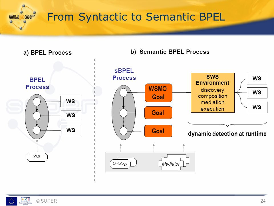 From Syntactic to Semantic BPEL