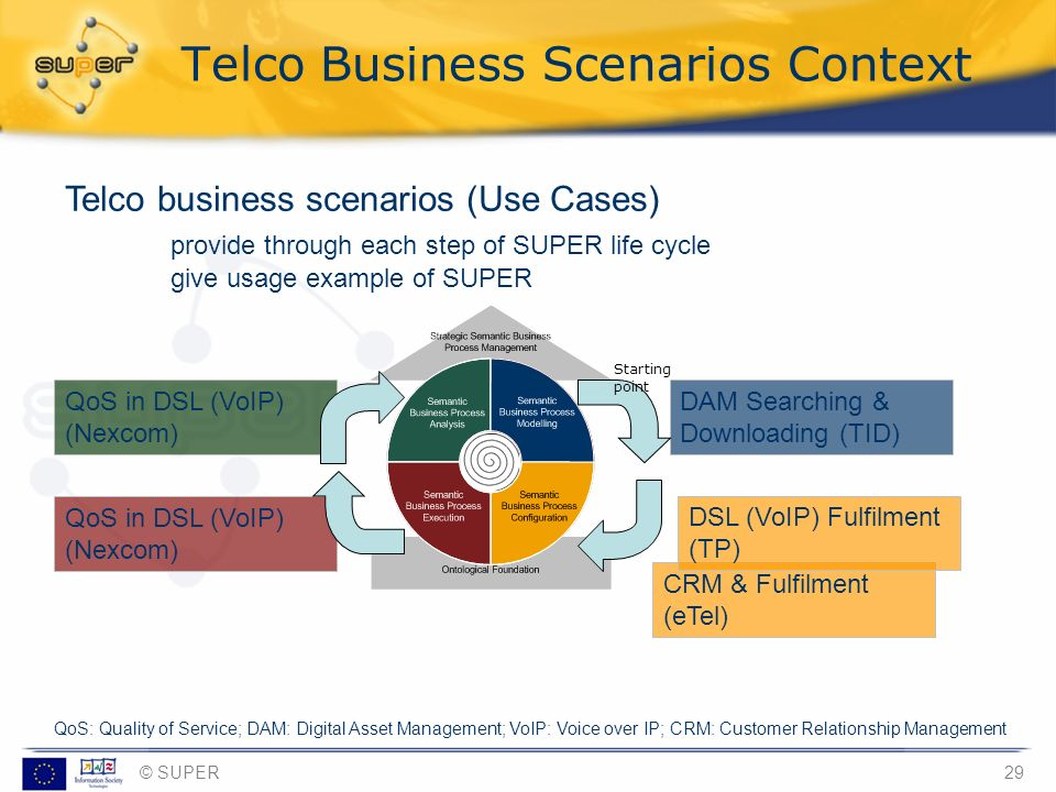 Telco Business Scenarios Context