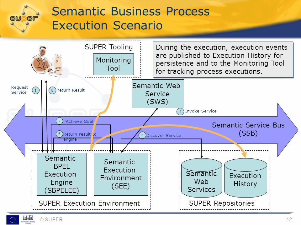 Semantic Business Process Execution Scenario