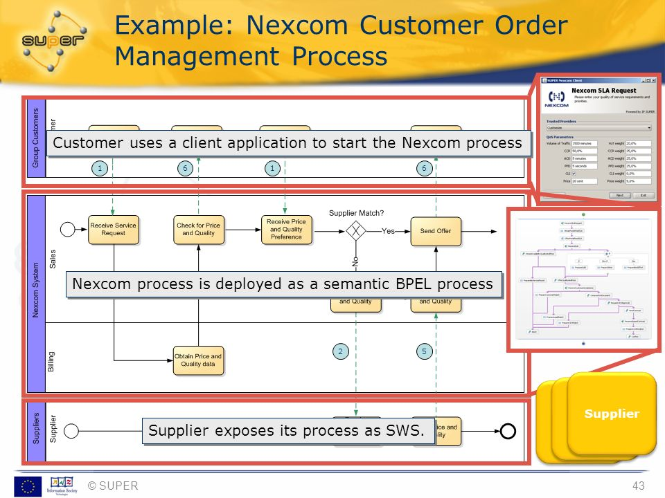 Example: Nexcom Customer Order Management Process