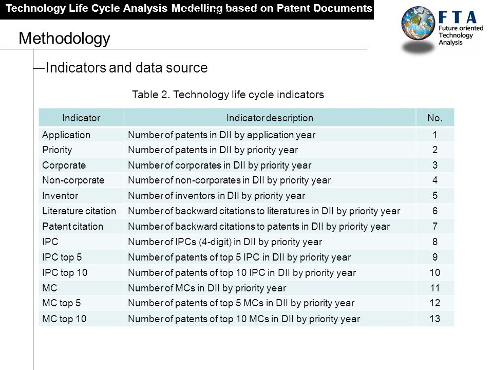 Methodology Indicators and data source