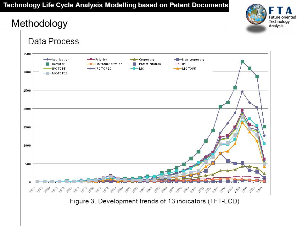 Figure 3. Development trends of 13 indicators (TFT-LCD)