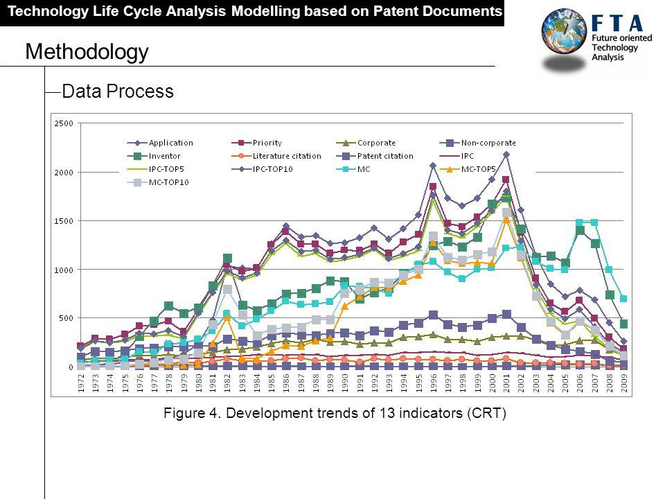Figure 4. Development trends of 13 indicators (CRT)