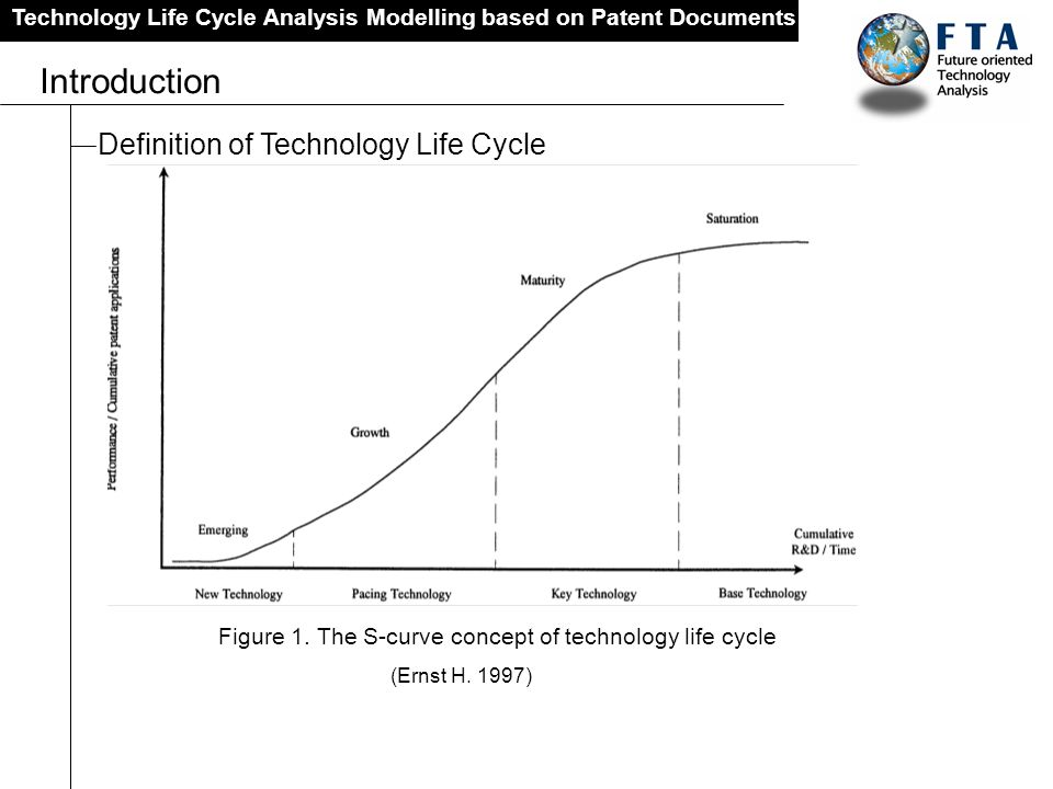Figure 1. The S-curve concept of technology life cycle