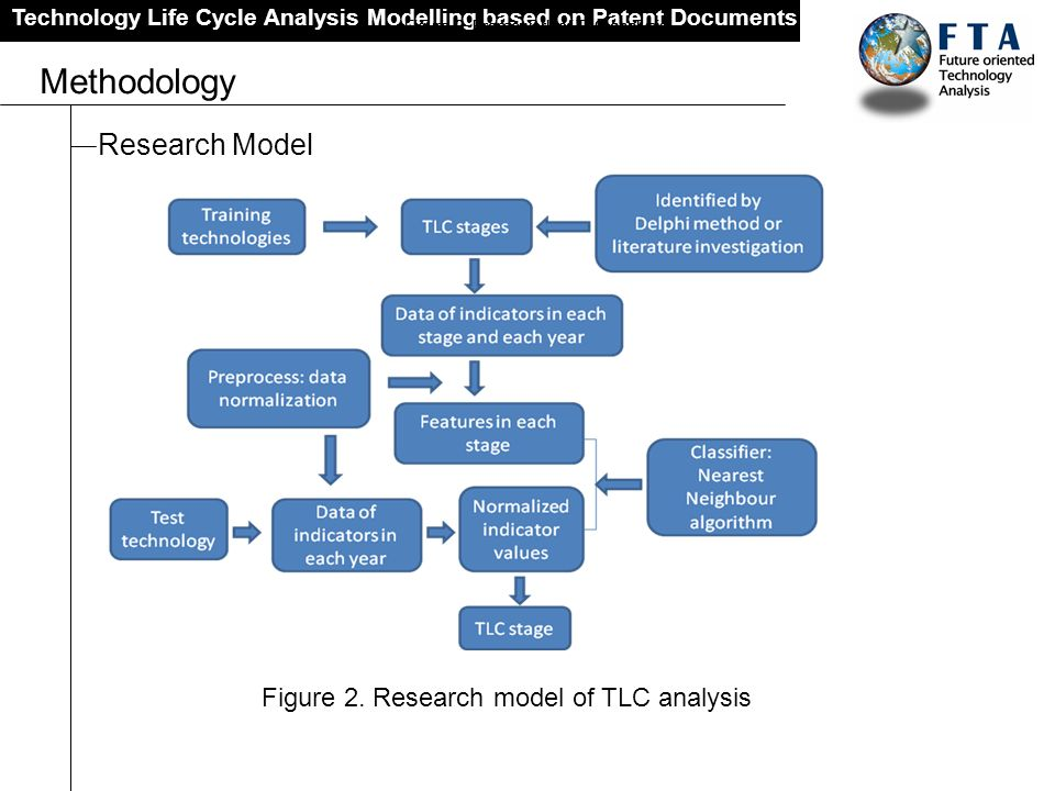 Methodology Research Model Figure 2. Research model of TLC analysis