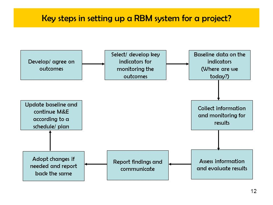 Key steps in setting up a RBM system for a project
