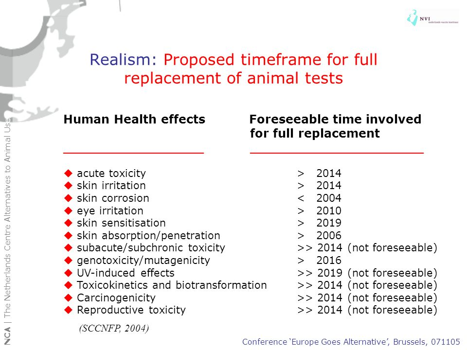 Realism: Proposed timeframe for full replacement of animal tests