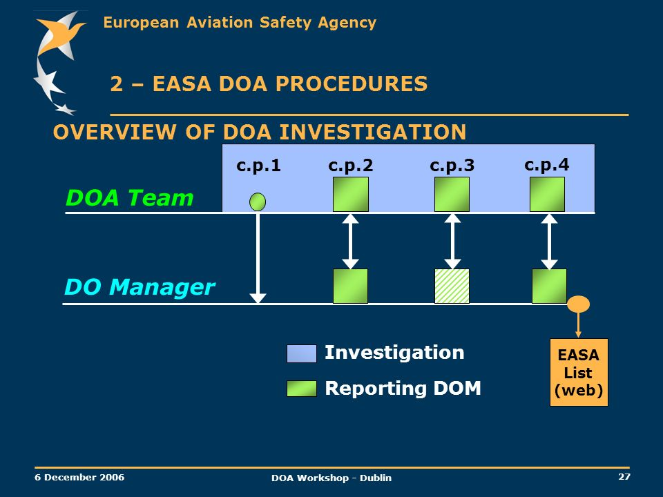 DOA Team DO Manager 2 – EASA DOA PROCEDURES