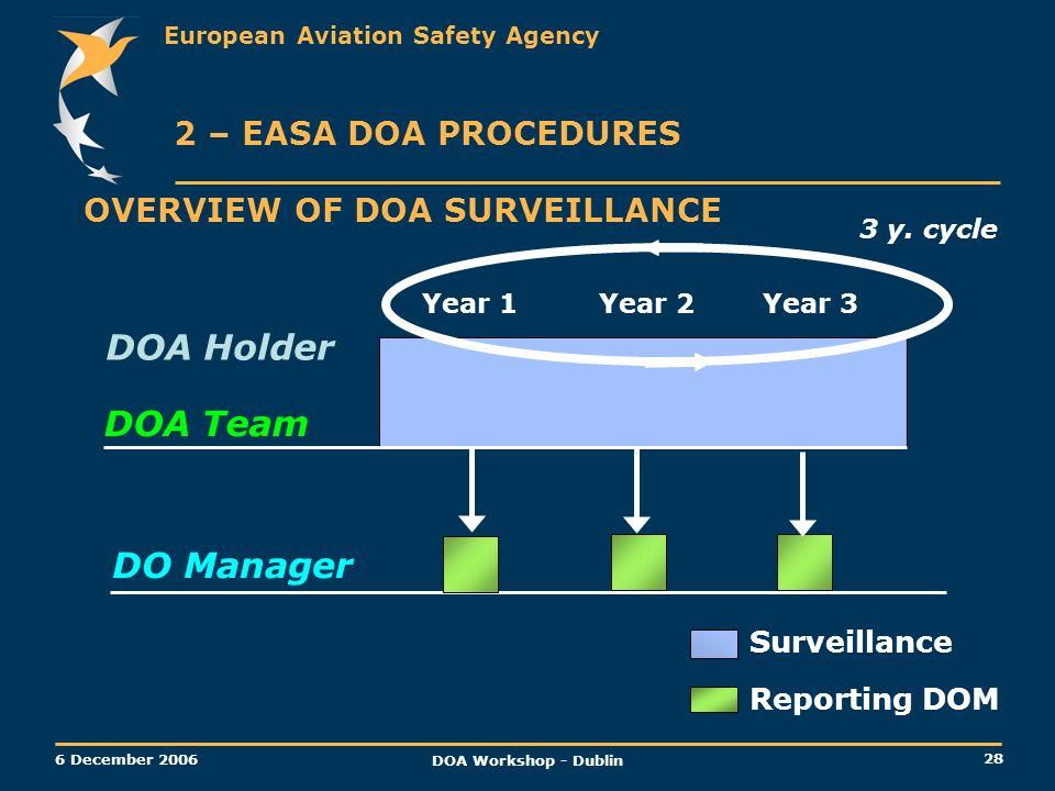 DOA Holder DOA Team DO Manager 2 – EASA DOA PROCEDURES