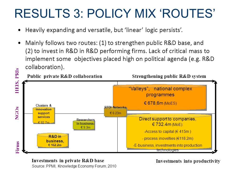 RESULTS 3: POLICY MIX 'ROUTES'