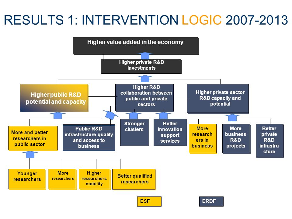 RESULTS 1: INTERVENTION LOGIC 2007-2013