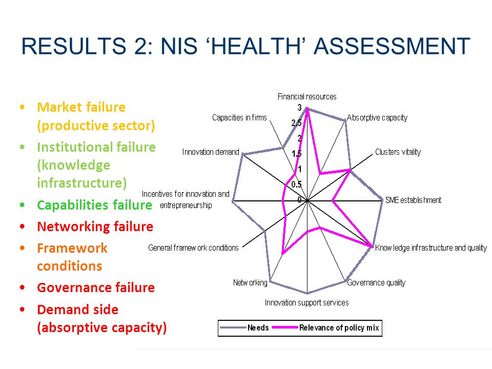 RESULTS 2: NIS 'HEALTH' ASSESSMENT