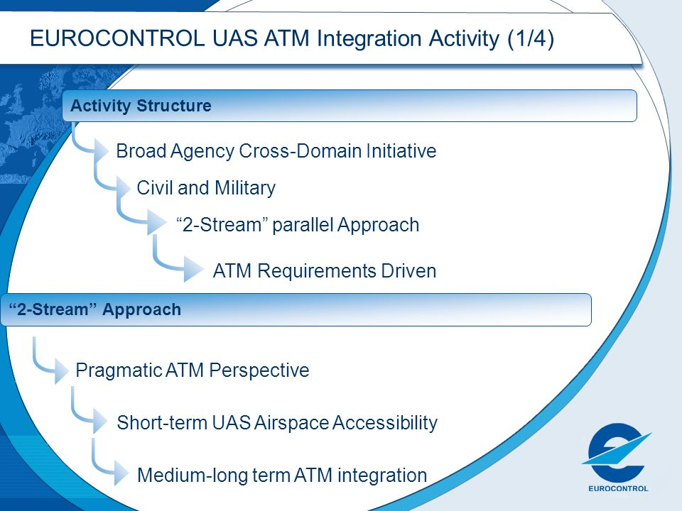EUROCONTROL UAS ATM Integration Activity (1/4)