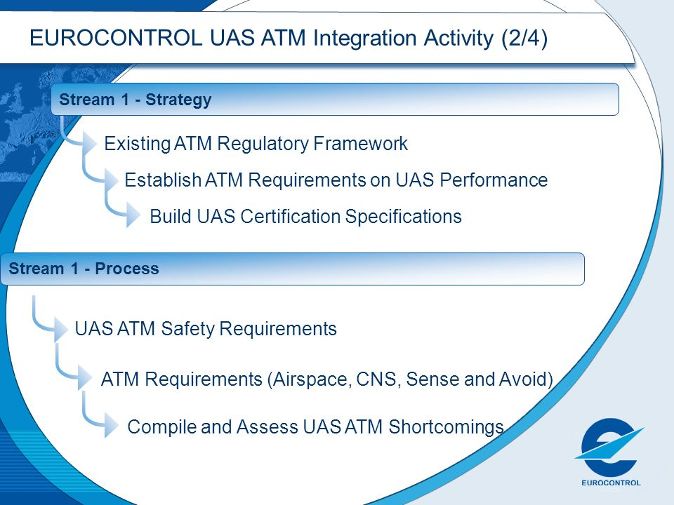 EUROCONTROL UAS ATM Integration Activity (2/4)
