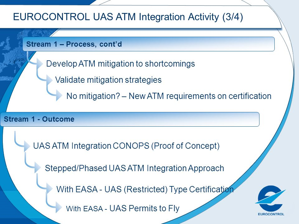 EUROCONTROL UAS ATM Integration Activity (3/4)