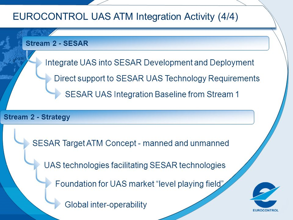 EUROCONTROL UAS ATM Integration Activity (4/4)