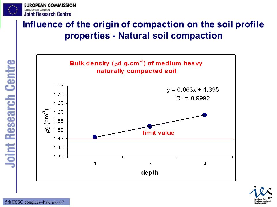Influence of the origin of compaction on the soil profile properties - Natural soil compaction