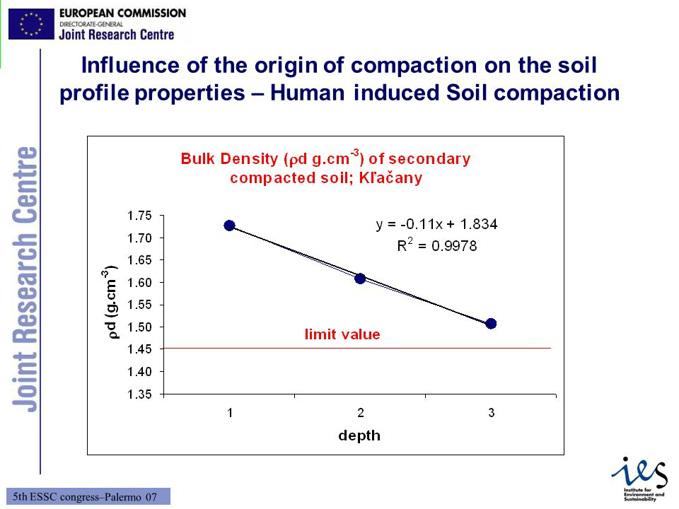 Influence of the origin of compaction on the soil profile properties – Human induced Soil compaction