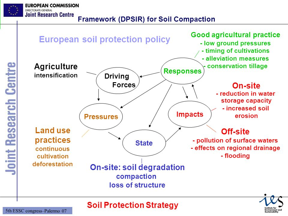 European soil protection policy