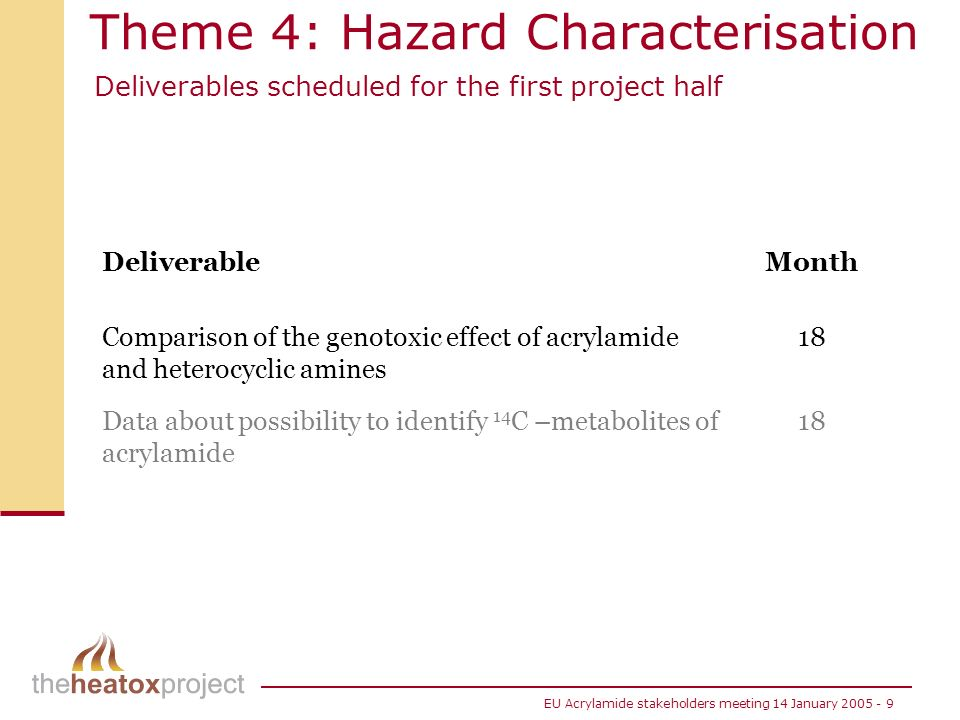 Theme 4: Hazard Characterisation Deliverables scheduled for the first project half