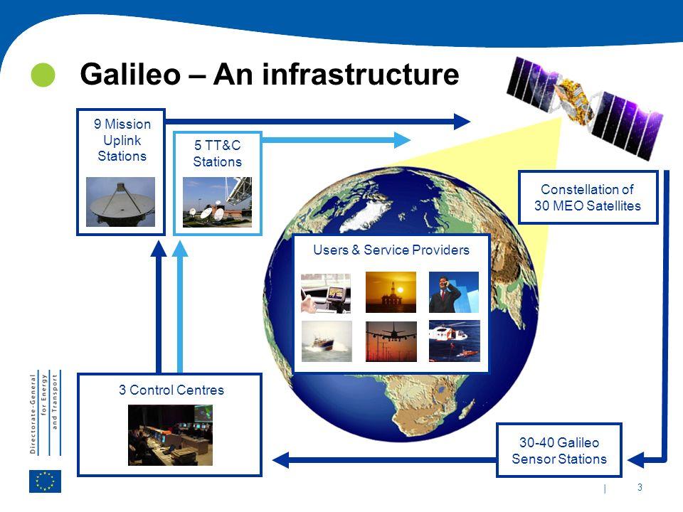 Galileo – An infrastructure