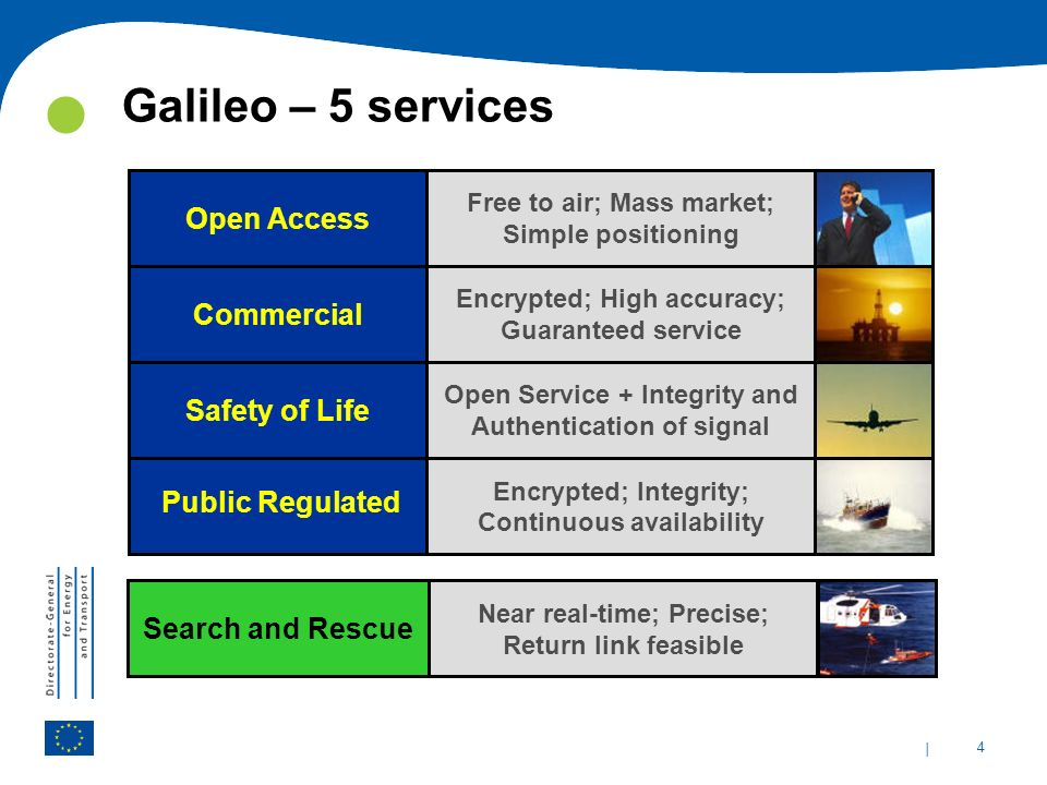 Galileo – 5 services Open Access Commercial Safety of Life