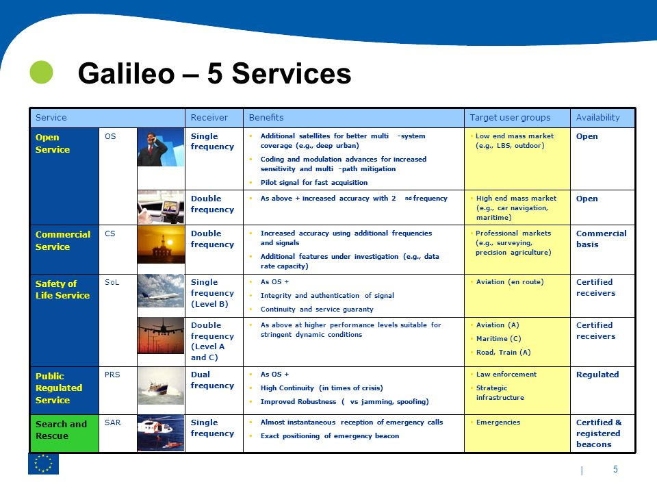 Galileo – 5 Services The table presents the 5 Galileo services Public