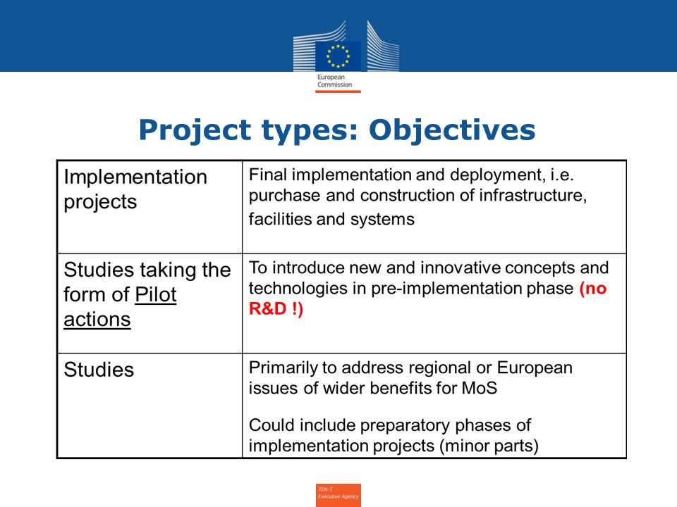Project types: Objectives