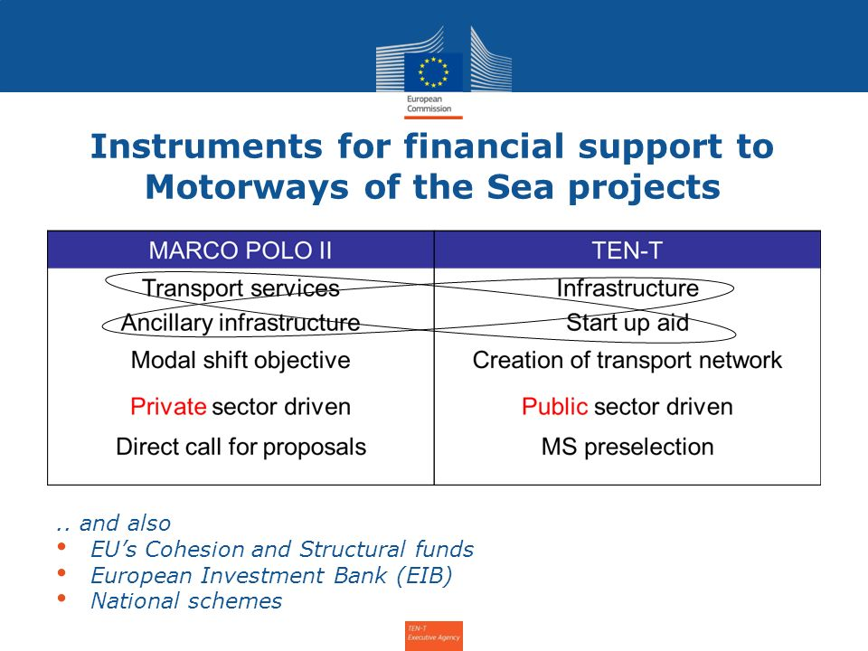 Instruments for financial support to Motorways of the Sea projects