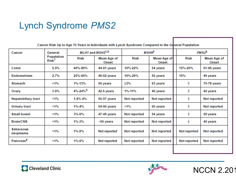 New Era Of Genetic Testing In Colon Cancer Ppt Video